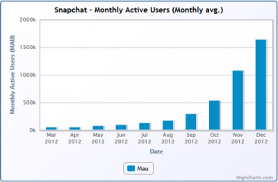 monthly active users report