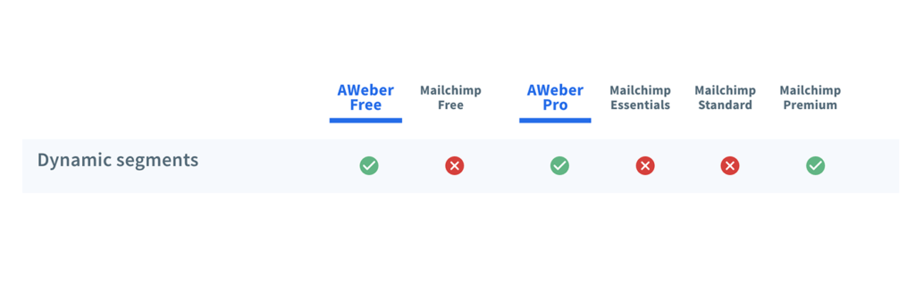 Comparison chart of the dynamic segments feature for Mailchimp and AWeber.